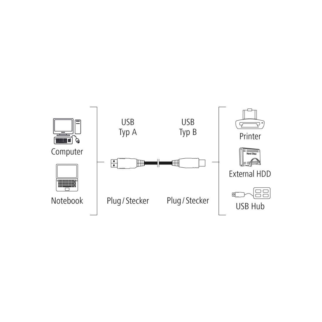 Кабел HAMA 200902 USB-A мъжко - USB-B мъжко, 5 м, Стандарт-2